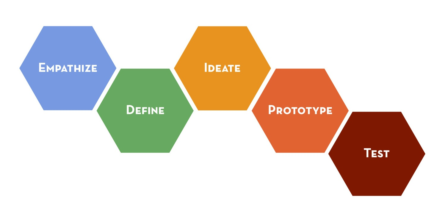 Design Thinking Workshop – Compendium (Oct'18)